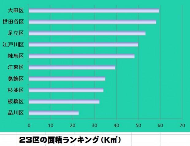 東京 23区 面積 ランキング